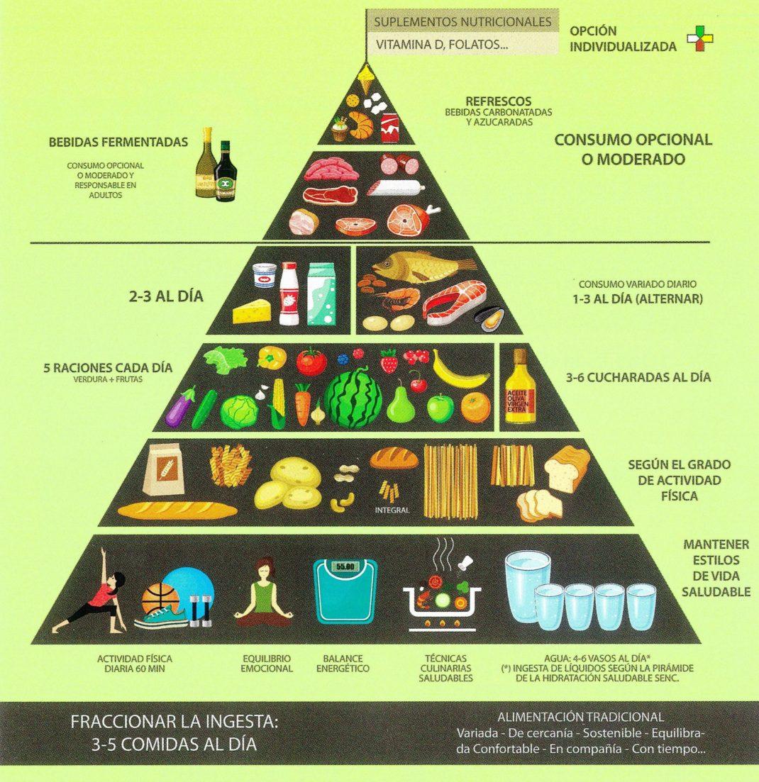 Pirámide de alimentación